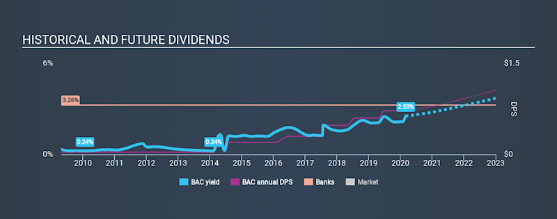 NYSE:BAC Historical Dividend Yield, February 29th 2020