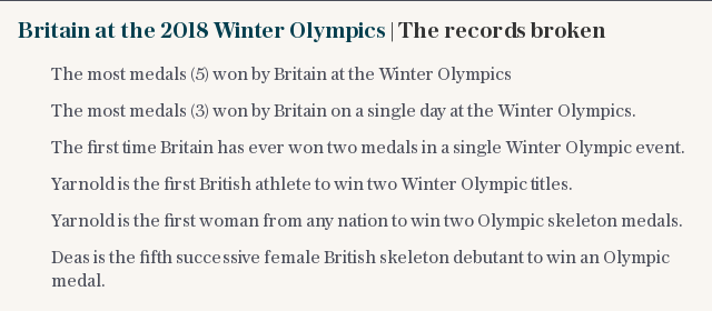 Britain at the 2018 Winter Olympics | The records broken