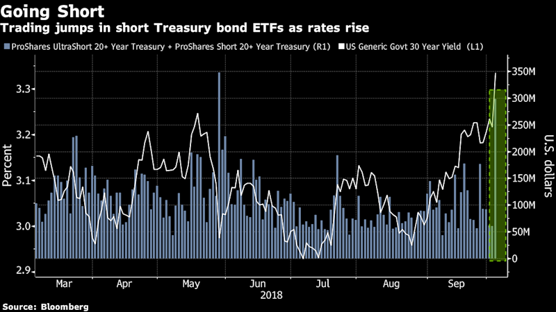 Etfs That Bet Against Long Term Treasury Bonds Rise With Yields