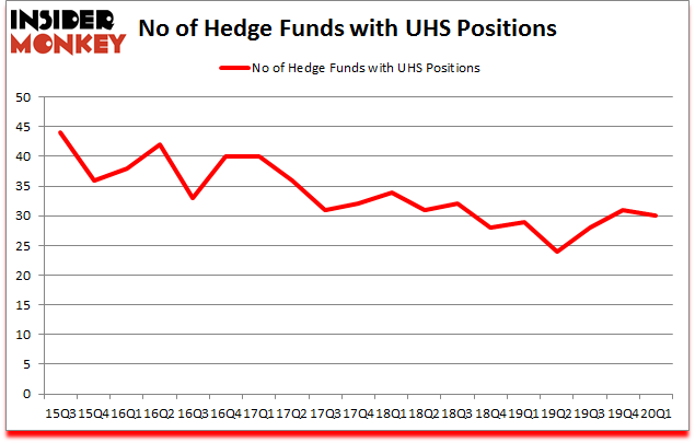 Is UHS A Good Stock To Buy?
