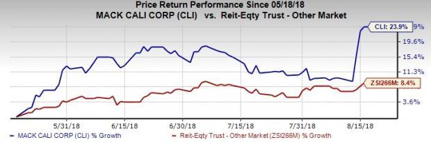 Mack-Cali Realty (CLI) likely to benefit from strong presence in high barrier-to-entry markets and a diversified tenant base. However, elevated expenses and rate hikes remain concerns.