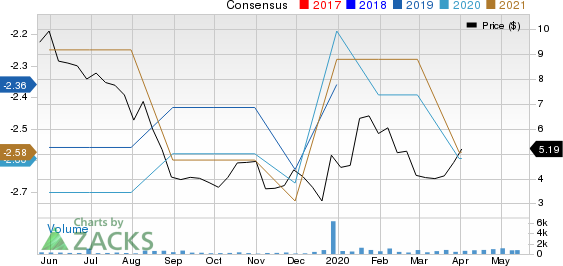 Liquidia Technologies, Inc. Price and Consensus