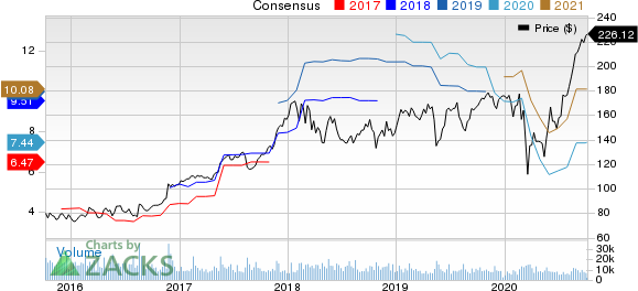 Deere  Company Price and Consensus