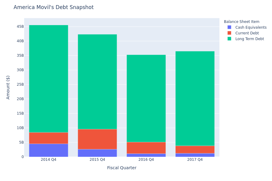 What Does America Movil's Debt Look Like?