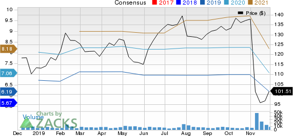 Expedia Group, Inc. Price and Consensus