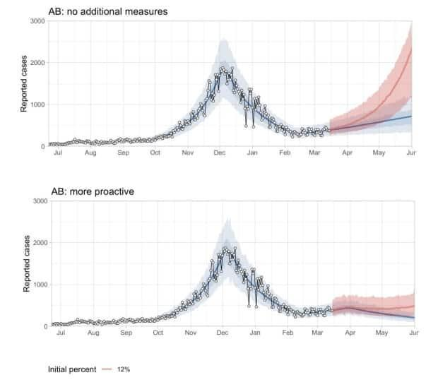 These two charts, provided by Caroline Colijn, a COVID-19 modeller at Simon Fraser University, shows variant modelling in Alberta both with no additional and more proactive measures implemented.