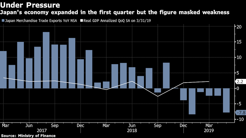 """(Bloomberg) -- Terms of Trade is a coming daily newsletter that untangles a world embroiled in trade wars. Sign up here.The stage for next week's Trump-Xi trade war summit is also the scene of mounting casualties.Japan's exports fell for a sixth straight month in May, the government said Wednesday, as escalating trade tensions add to concerns about global demand. The unsurprising drop serves as a reminder of a headwind buffeting the Bank of Japan, which meets to set policy on Thursday.The latest bad news on Japan's economy came just after things were looking up in the trade world. U.S. President Donald Trump said Tuesday that he and his Chinese counterpart Xi Jinping will hold an """"extended meeting"""" at the Group of 20 summit on June 28-29 in Osaka. Markets cheered. Analysts advised caution for a few reasons:At a rally in Florida later on Tuesday to kick off his reelection bid, Trump maintained his poker face. """"We're either going to have a good deal, and a fair deal, or we're not going to have a deal at all.""""Their hopes of progress dashed in the past, economists are watchful. """"We do not believe that the meeting will deliver a trade deal"""" and is more likely to end with both sides repeating already-known views, Iris Pang, an economist at ING Bank N.V. in Hong Kong, wrote in a report.Huawei, the Chinese telecom giant that's hurting under a U.S. export ban, is a wild card. """"China may not be willing to strike any deal or agreement without putting Huawei into the equation,"""" according to Edison Lee, head of telecom research at Jefferies.In search of their own deal later this year, Japanese and U.S. officials plan to hold staff-level discussions soon and the chief trade negotiators of both countries may talk before the Osaka G-20. Two big topics: agriculture and automobiles.Charting the Trade WarThe value of Japan's shipments abroad fell 7.8% from a year earlier, as exports to China continued to slide. Further drops in shipments of chip-making equipment offered additional sig"""