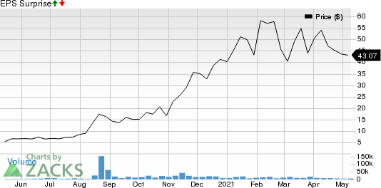 GrowGeneration Corp. Price and EPS Surprise