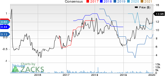 MagnaChip Semiconductor Corporation Price and Consensus