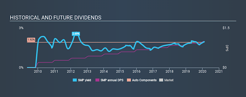 NYSE:SMP Historical Dividend Yield, February 9th 2020