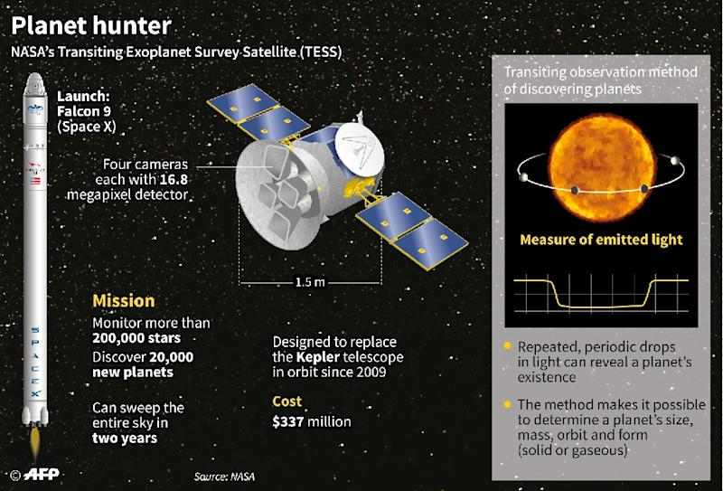 Factfile on Nasa's TESS telescope, illustrating the principle of transits for detecting exoplanets. (AFP Photo/Simon MALFATTO)