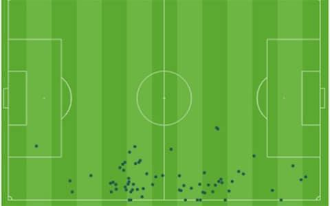 <span>Ivan Strinic touchmap vs Russia</span>