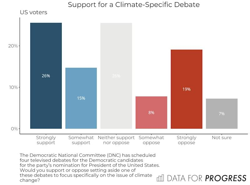 Among U.S. voters overall, support for a climate debate is stronger than opposition. (Photo: Data for Progress)