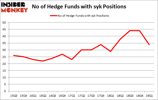 No of Hedge Funds with SYK Positions
