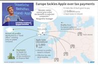 The European Commission, the EU's powerful competition regulator ordered Apple to reimburse a record 13 billion euros ($15 billion) in unpaid taxes in Ireland (AFP Photo/)