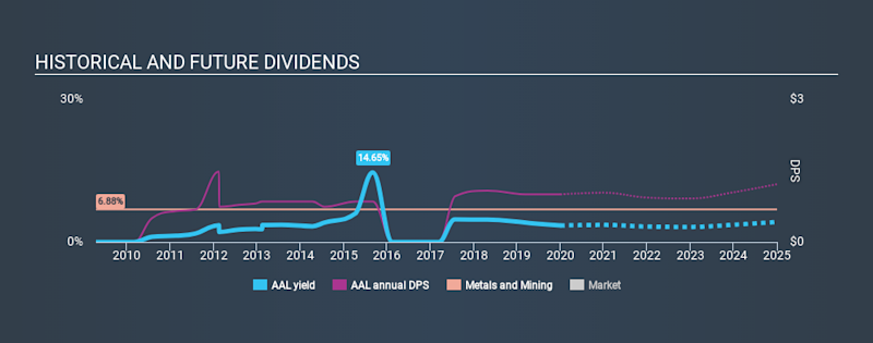 LSE:AAL Historical Dividend Yield, January 2nd 2020