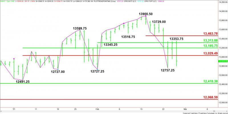 Daily March E-mini NASDAQ-100 Index