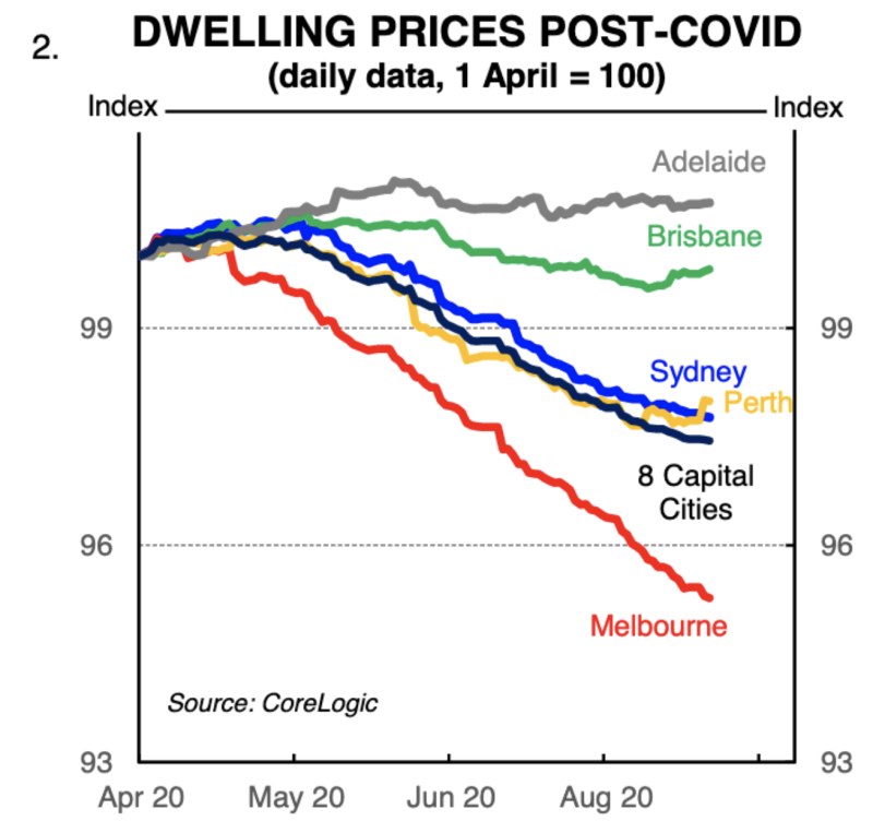 Dwelling prices post-Covid