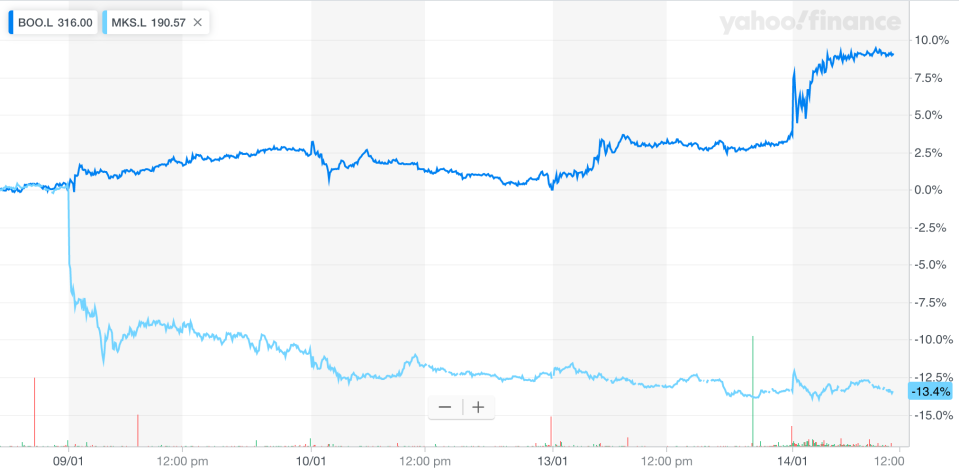 Boohoo and Marks & Spencer's contrasting share price action over the last four trading sessions. Photo: Yahoo Finance UK