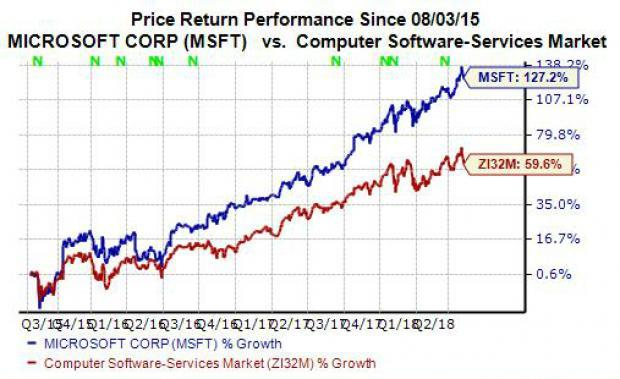 Why Microsoft Msft Stock Is A Strong Buy Right Now