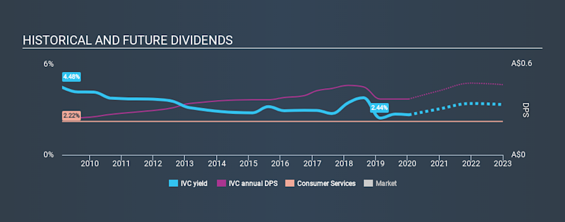 ASX:IVC Historical Dividend Yield, January 16th 2020