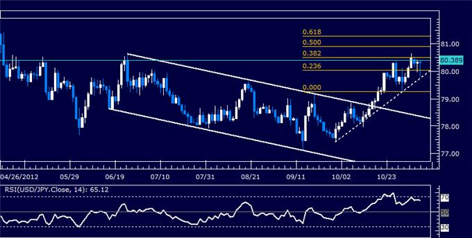 Forex_Analysis_USDJPY_Classic_Technical_Report_11.07.2012_body_Picture_5.png, Forex Analysis: USDJPY Classic Technical Report 11.07.2012