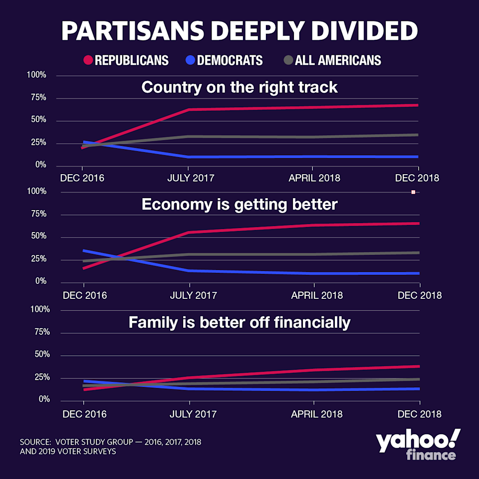 Graphic by David Foster, Yahoo Finance