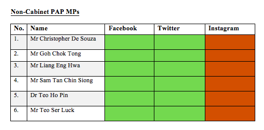 Non-Cabinet PAP MPs on social media