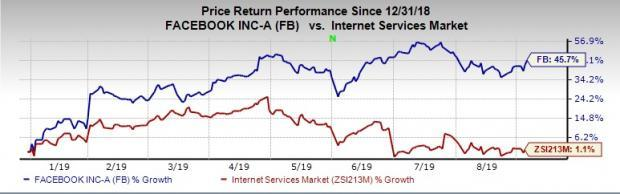 Can Facebook Dating Push FB Stock Higher?