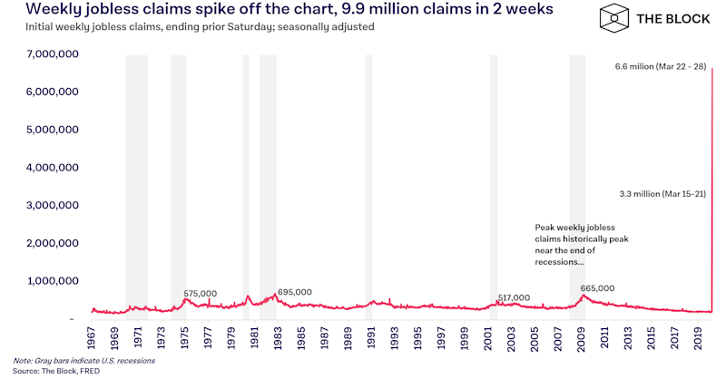 Covid-19: United States jobless claims hit new record as virus spreads