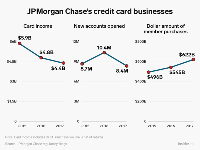 jpmorgan chase credit card businesses