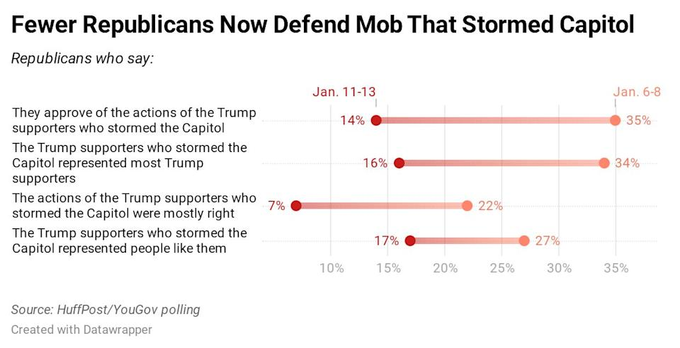Results of a new HuffPost/YouGov poll on the Capitol riot. (Photo: Ariel Edwards-Levy/HuffPost)