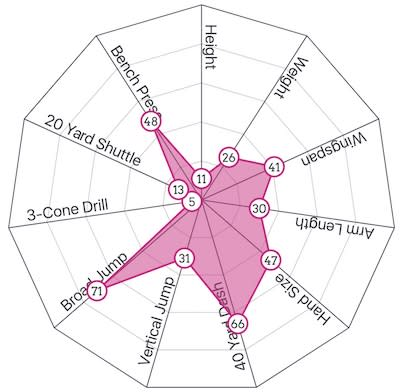 trayveon williams combine graph