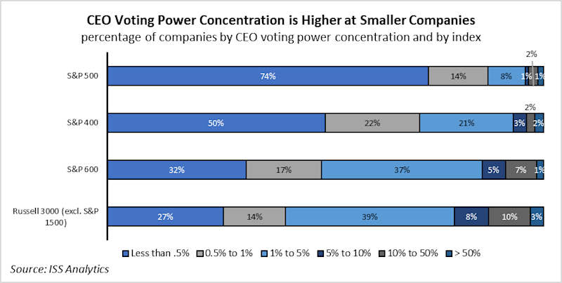 74% of S&P 500 CEOs have less than 0.5% voting power. Source: ISS Analytics.