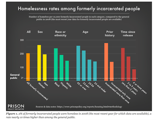 Homelessness rates among formerly incarcerated people, according to data from the Prison Policy Initiative.