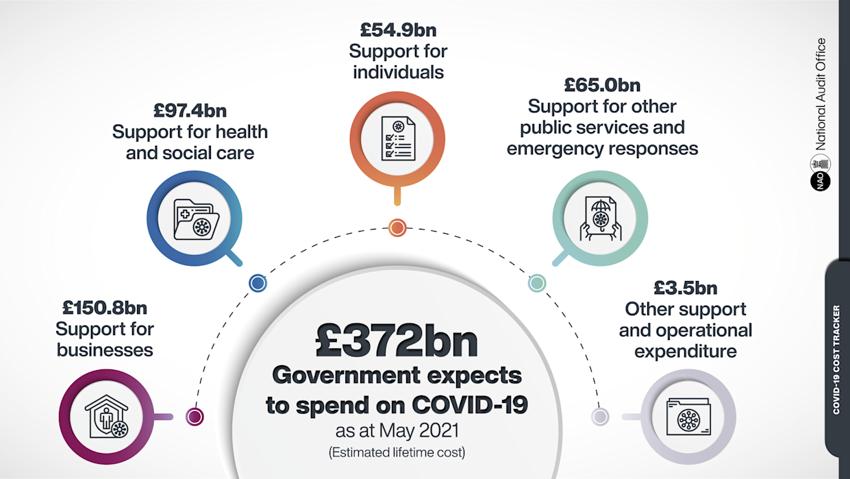 Chart: National Audit Office