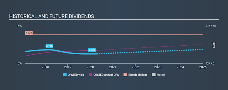 CPSE:ORSTED Historical Dividend Yield April 16th 2020