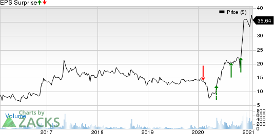 Aviat Networks, Inc. Price and EPS Surprise