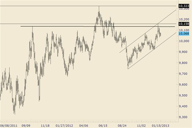 FOREX_Technical_Analysis_USDOLLAR_Remains_Vulnerable_Following_Consolidation__body_usdollar.png, FOREX Technical Analysis: USDOLLAR Remains Vulnerable Following Consolidation
