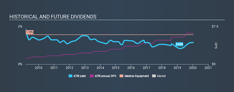 NasdaqGS:ATRI Historical Dividend Yield, January 10th 2020