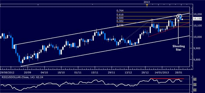 Forex_Analysis_US_Dollar_Classic_Technical_Report_01.30.2013_body_Picture_1.png, Forex Analysis: US Dollar Classic Technical Report 01.30.2013