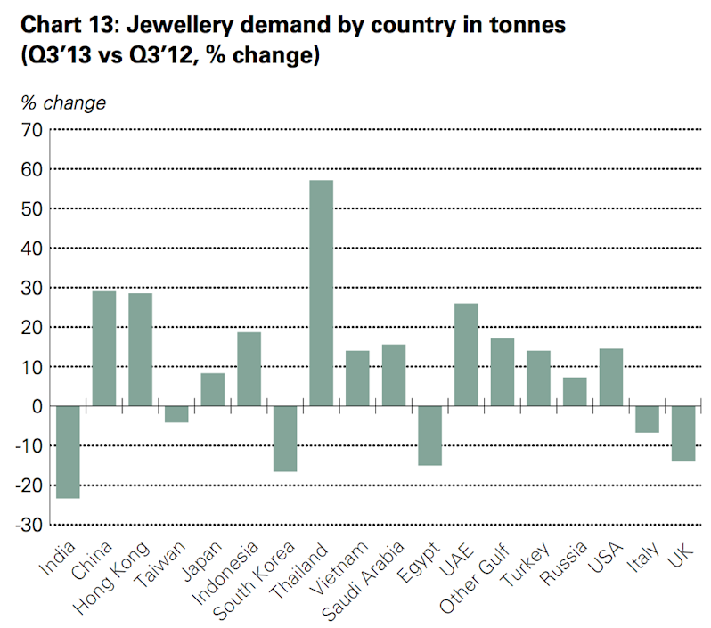 gold demand thailand