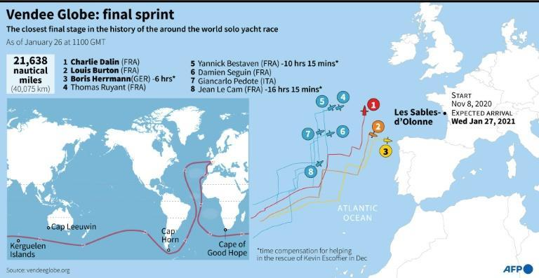 Map showing the route of this year's Vendee Globe as the leading boats approach the finish