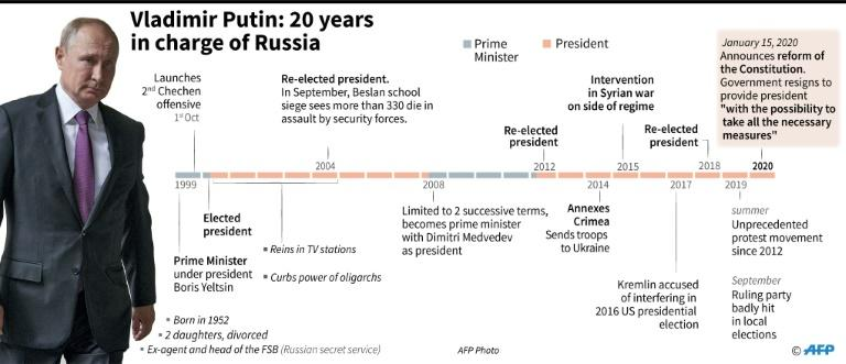 Key dates in the life of Russian president Vladimir Putin, who has announced reform of the constitution