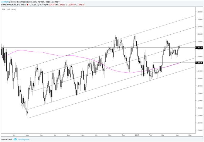 USD/CAD Churning at Center of Channel