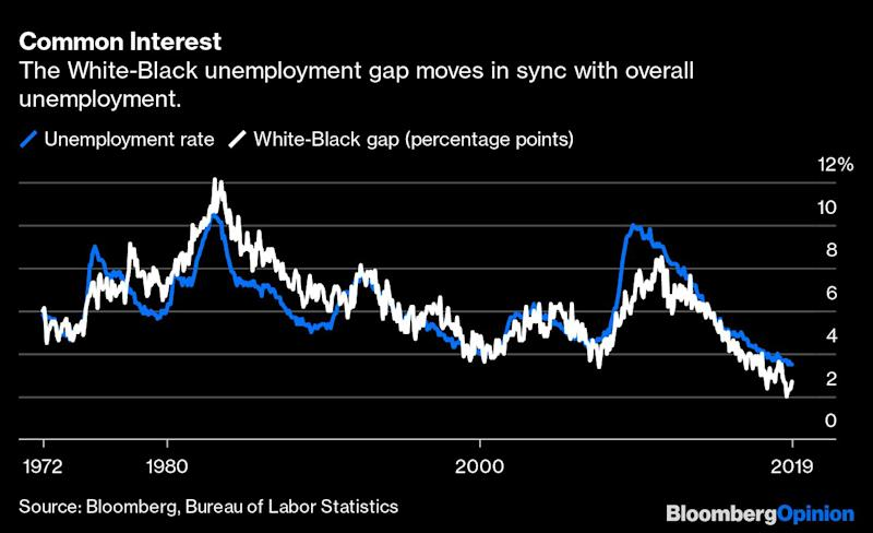 Yes, the Fed Should Target Racial Equality