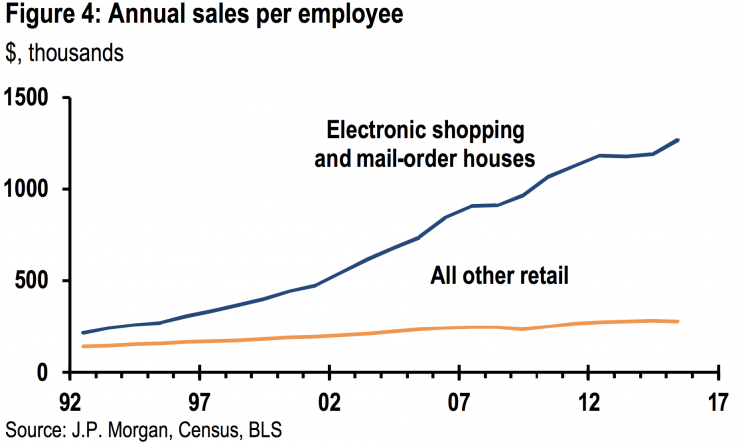 The average online retail employee generates a million dollars more in sales than other retail employees.