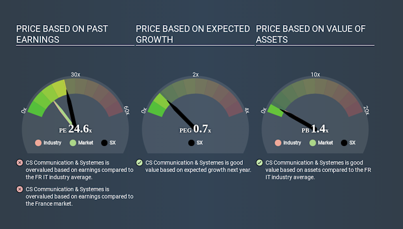 ENXTPA:SX Price Estimation Relative to Market May 1st 2020