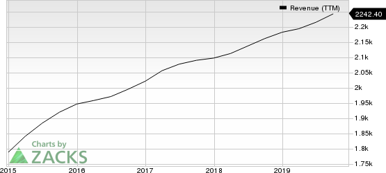 F5 Networks, Inc. Revenue (TTM)