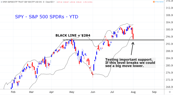 S&P 500 SPDR (SPY)